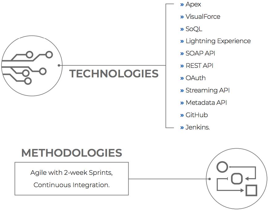 technologies-1
